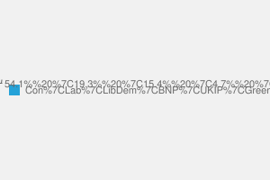 2010 General Election result in Old Bexley & Sidcup